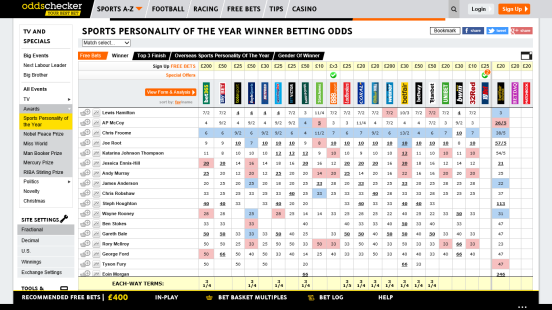 odds 14 July 2015