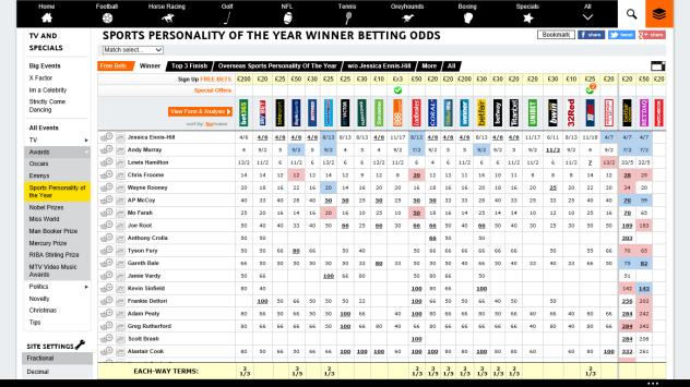odds 26 November 2015