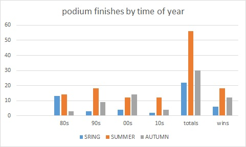 podiums by time of year