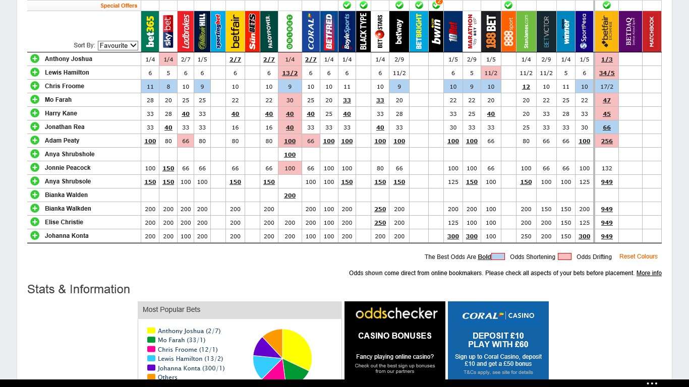 Historical betting odds bitcoins por resolver captchas not loading